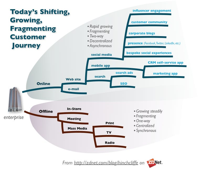 The Customer Experience Mapping for Digital and Offline: Social, Mobile, SEO, etc.