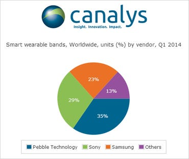 Canalys: Pebble shipped more smart bands than Sony and Samsung in Q1 2014