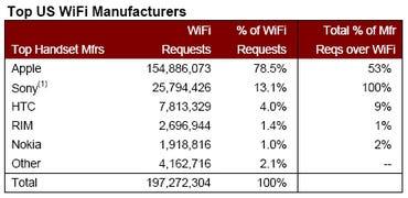 Admob Wi-Fi study (2 of 4)