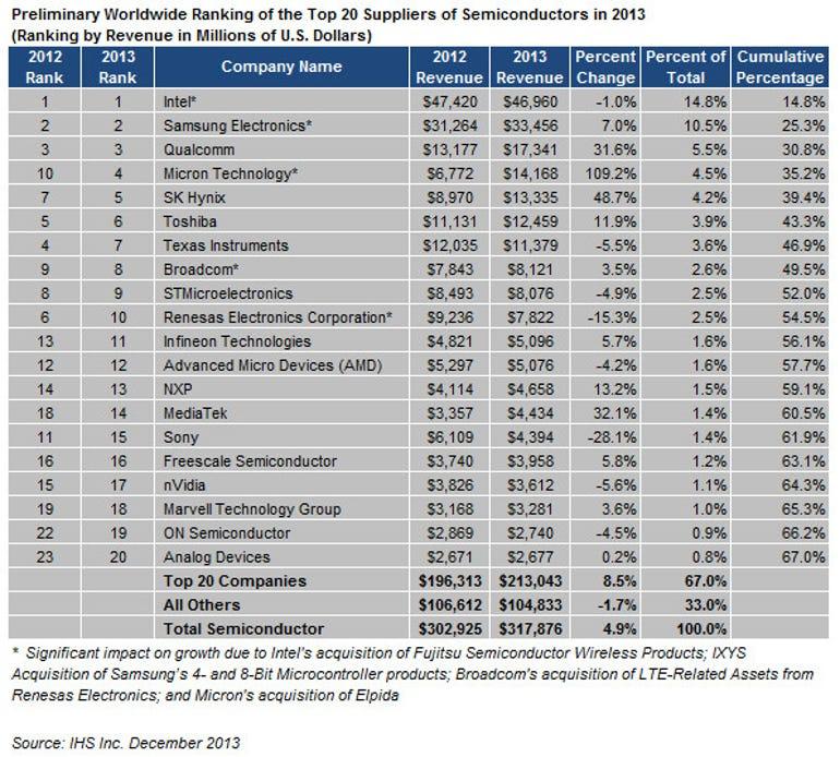 2013-12-03_semi-market-shares 2013