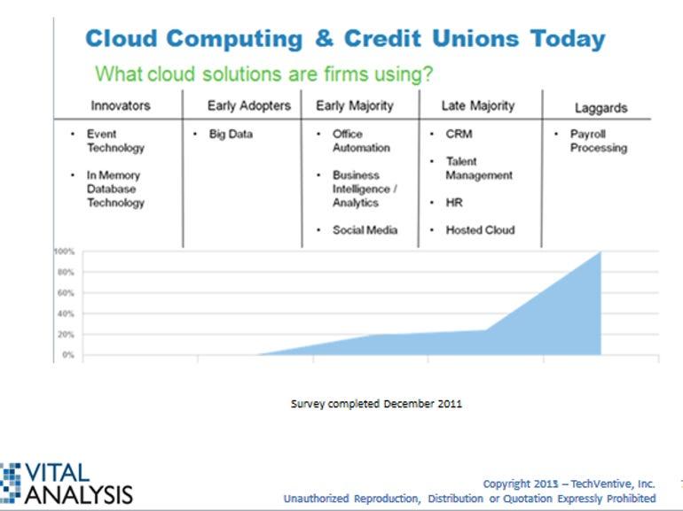 Credit Union data