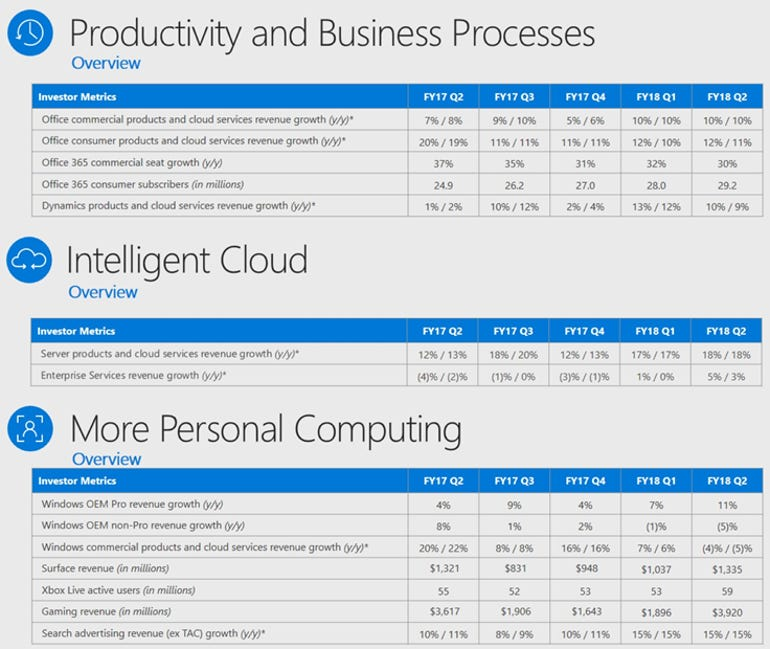 msft-q2-2018-by-unit.png