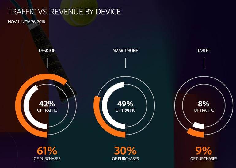 adobe-device-share-of-revenue-and-traffic-2018.png