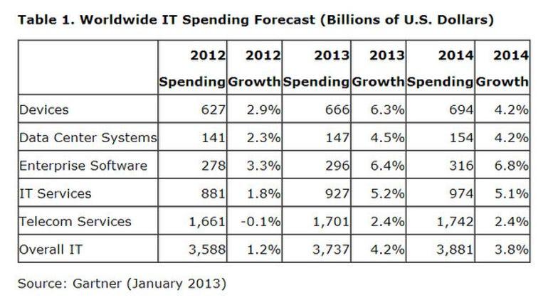 Gartner 2013 worldwide IT spending