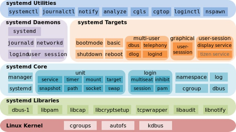 Systemd Components