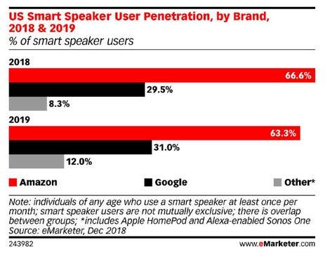 emarketer-smart-speaker-share-2019-projection.png