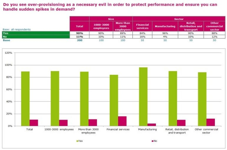 Bar chart shows over-provisioning
