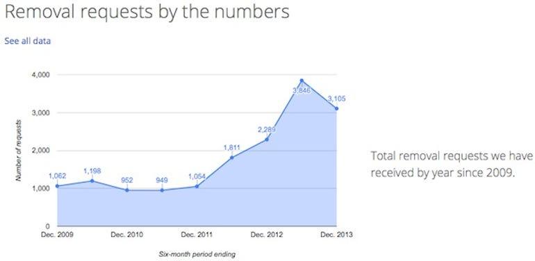 zdnet-google-transparency-report-dec-2013.jpg