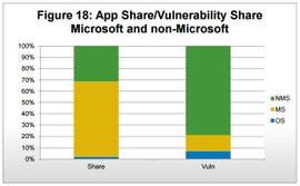 Bar chart of apps vs vulnerabilities