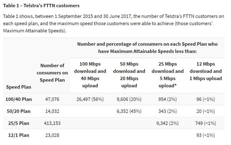 telstra-nbn-fttn-speeds.png