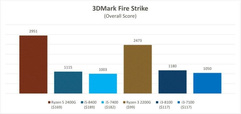 3DMark Spy Time