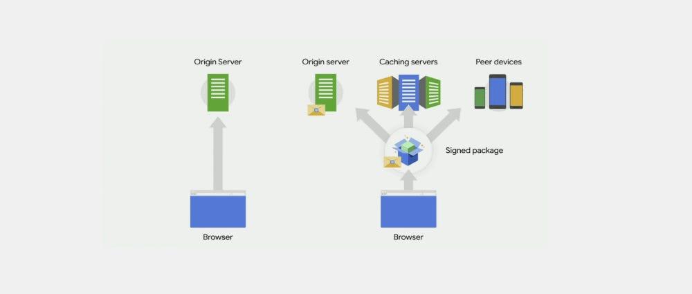 Chrome Web Packaging
