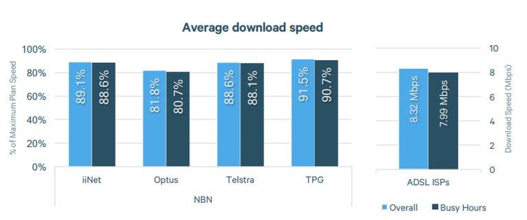 accc-nbn-speeds.png