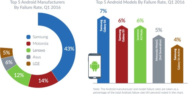 Android failure rate by OEM/device