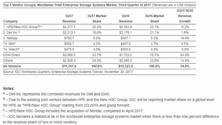 idc-enterprise-storage-3q-2017.png