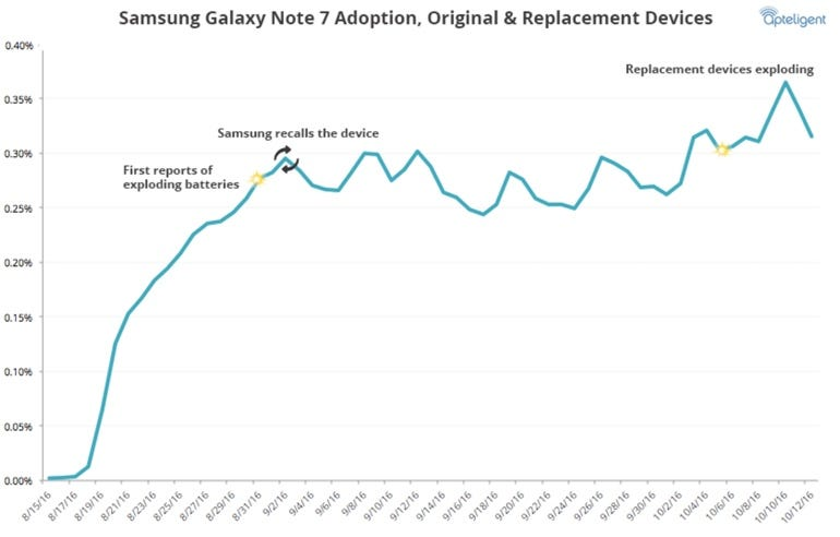 Owners are still using recalled Note 7 devices