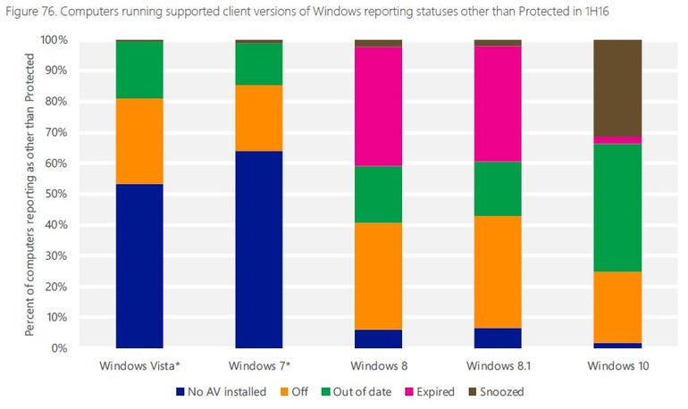 Barchart shows why Windows is unprotected