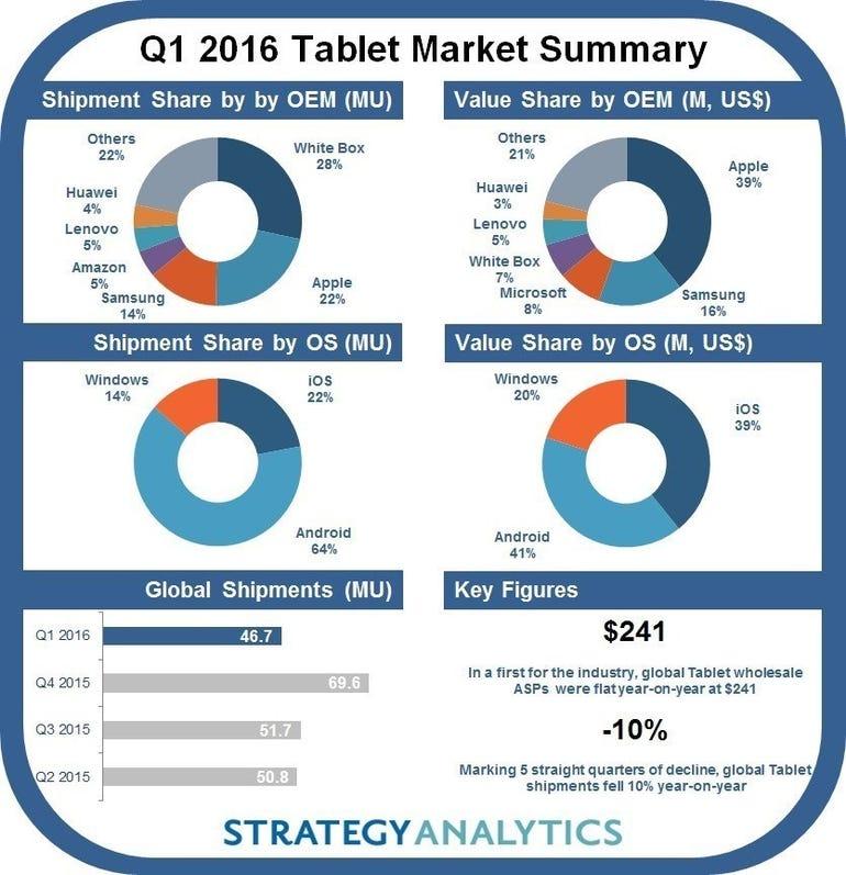 tablet-share-q1-strategy-analytics.jpg