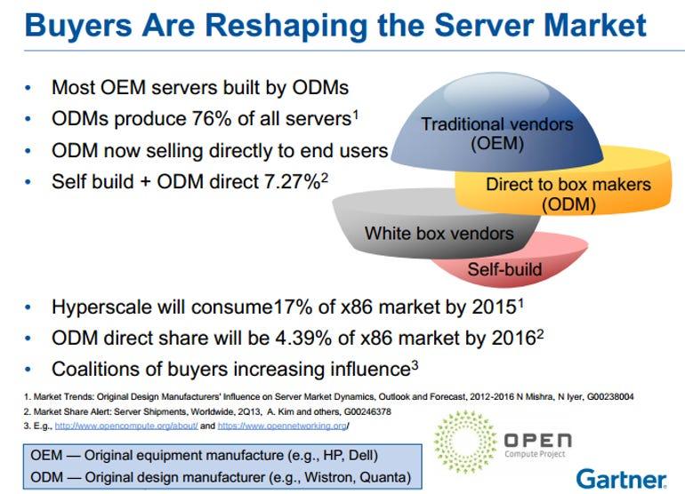 gartner server market overview
