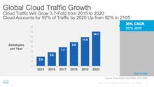 Cloud will account for 92 percent of datacenter traffic by 2020