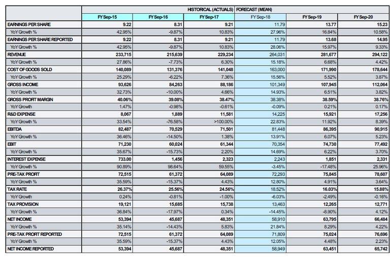 apple-revenue-outlook.png