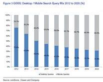 Google's mobile friendly algorithm change on deck: The case for blowback