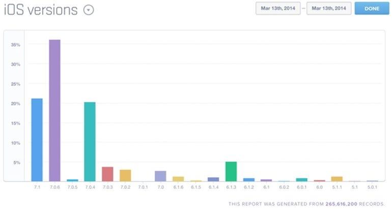 iOS usage share