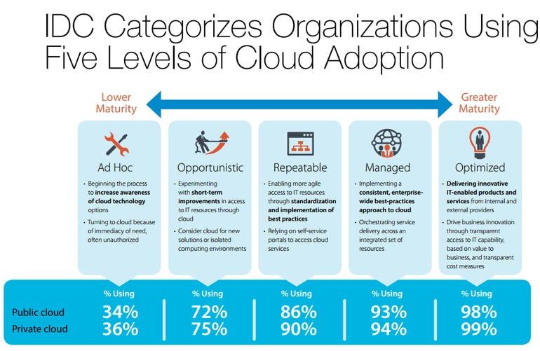 five-levels-cloud-adoption-cisco-idc.png