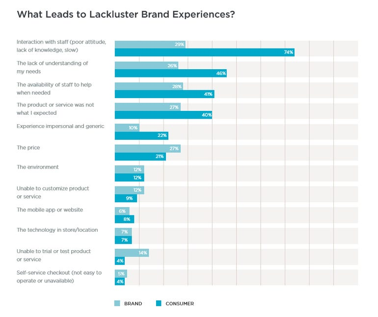 Consumers four times more likely to dump brands after a bad experience ZDNet