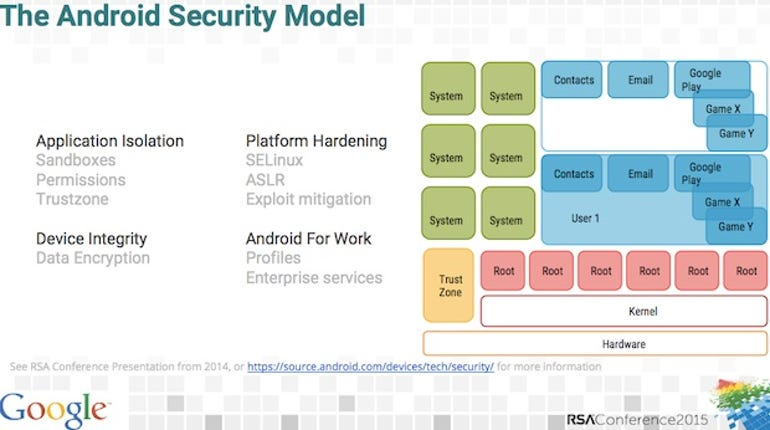 zdnet-rsa-2015-google-android-security-model.jpg