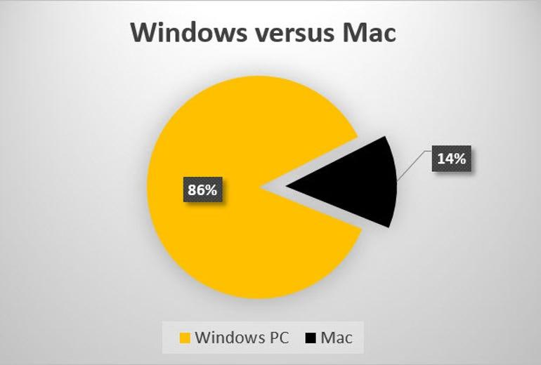 windows-versus-mac-dap-20150327.jpg