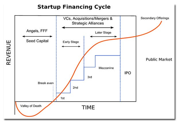 startup-lifecycle.jpg