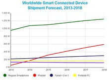 Phablets, 2-in-1 devices to show most growth over five years