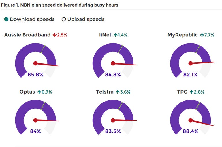 accc-nbn-speed-monitoring.png