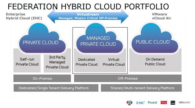 emc-federation-cloud.png
