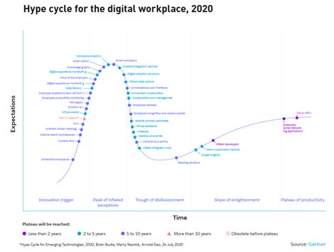 hype-cycle-digital-workplace-gartner.png