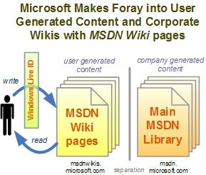 MSDN Wiki: Microsoft's Foray in User Generated Content