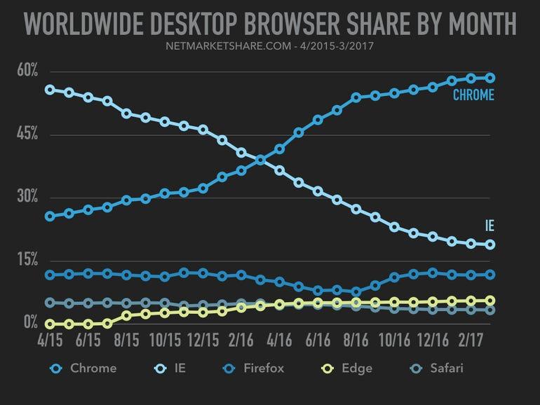 usa-browser-usage-005.jpg