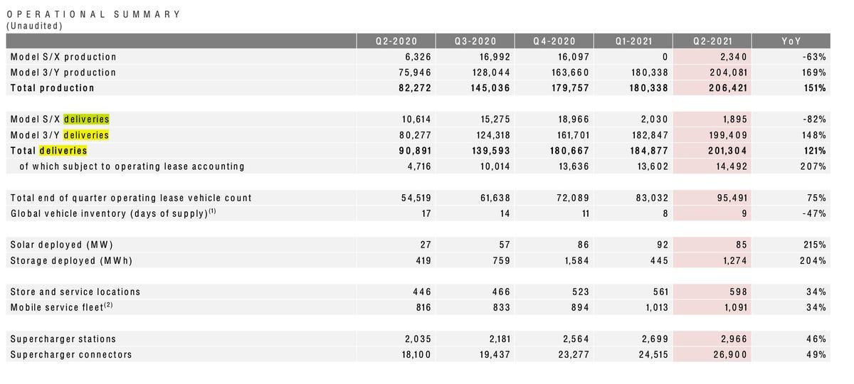 tesla-q2-2021-numbers.jpg