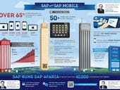 Guest Blog:  SAP Runs SAP Mobile