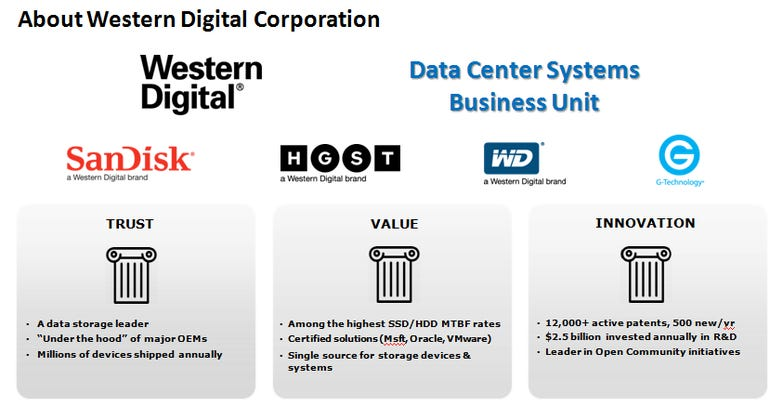 western-digital-overview.png