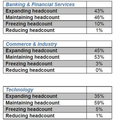 hiring outlook