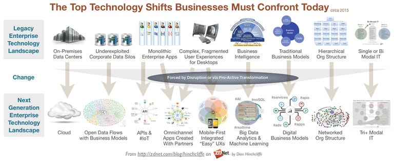 The Top Technology Shifts That Businesses Must Confront in 2015
