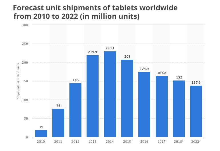 Tablets shipments are on the wane