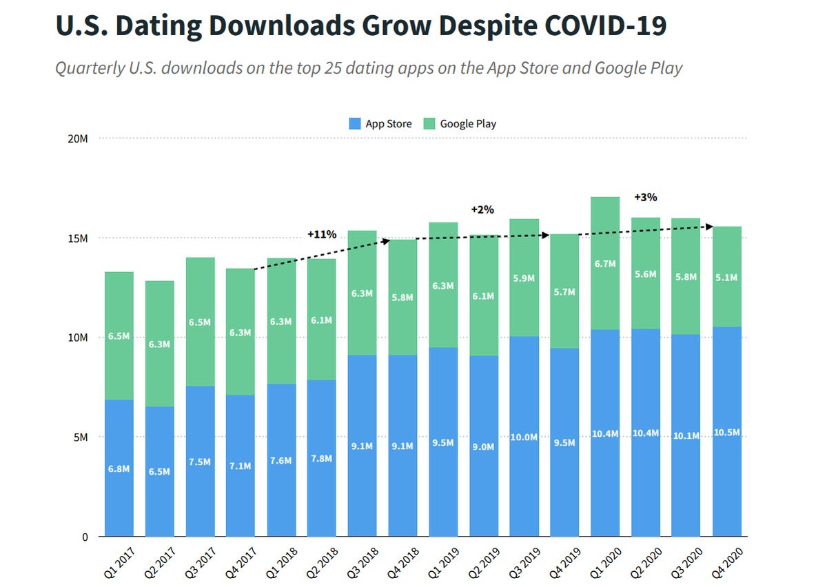 A bad romance data shows increase in Saturday installs although bots cause problems zdnetg