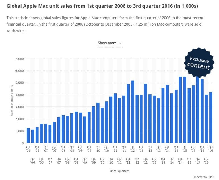 mac-unit-sales.jpg