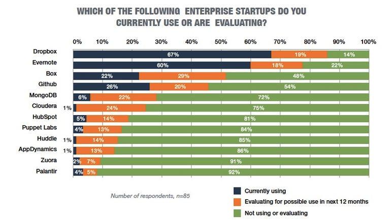 top-enterprise-startup-contenders.jpg