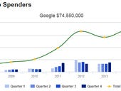 Google vaults to top 10 in Q1 lobbying spending