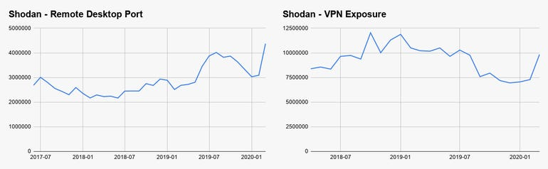 RDP and VPN use has skyrocketed since coronavirus onset