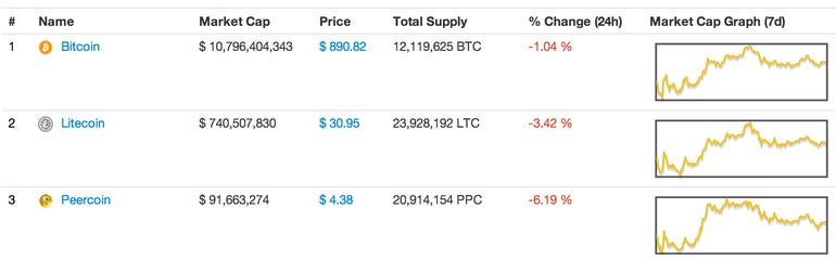 A crypto-currency primer: Bitcoin vs. Litecoin - Jason O'Grady